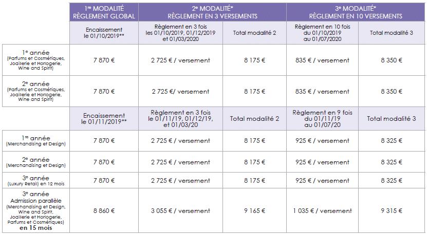 Financement BS