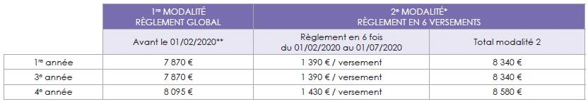 Financement PGE